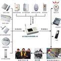 电话联网报警器,商铺联网防盗器,商铺接警中心