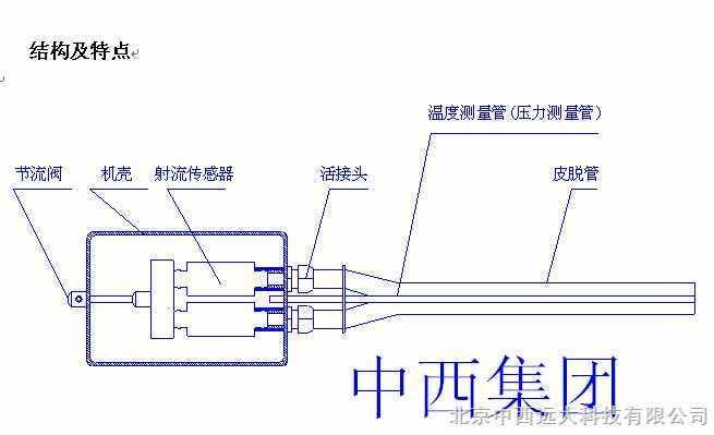 适用环境:温度小于250摄氏度 配置: 2米长传感器探测杆,主机 参数: 测量范围:1-20米/秒 性能及技术指标 。 主要参数 测量范围 测量精度 流速 4~30米/秒 ±1.5% 温度 0~200 ±2% 静压 (-20~+20)kPa ±1.5% 信号输出 (4~20)mA,RS485 皮托管长度 2000mm 电源 DC24V 机壳尺寸 180X120X80 整机重量 约5kg 记录测量数据 32组 北京中西远大科技有限公司