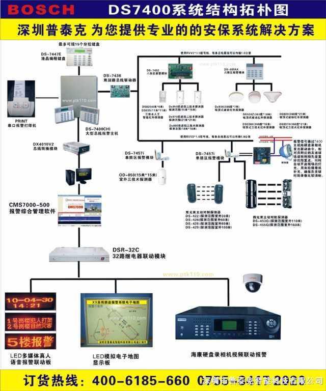 DS7400xi-CHI博世总线防盗报警器报价单