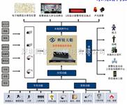 *智能監控系統建設方案 智能視頻監控軟件 專業數字監控 輝銳天眼 安防首選