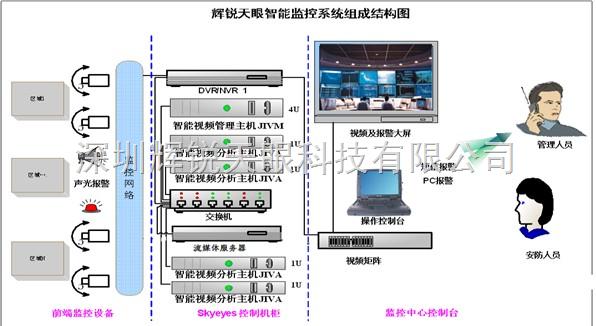 智能视频监控系统自动检测场景内移动目标(如:人、车、船)的非法进入(离开)重要敏感区域,按系统警戒线、警戒区域、滞留检测设防机制,如果有移动目标穿越警戒线或进入了预先设定的禁止区域等异常情况发生,智能视频监控系统将锁定框标识目标在面中的具体位置进行智能分析,可应用于船舶偏离航道、穿越违禁线、失控船舶跟踪、闯入禁航区、安全作业区域、交通管制区域、遇险冲滩点区域船舶进入等警情:等情况报警,局监控中心管理人员可通过智能视频监控系统,对任一路需要智能分析的视频进行设置,规划航道线路规则并进行警戒区布防,一旦有违反