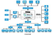 銀行智能監控系統 視頻監控系統方案 HRI自助銀行智能監控管理系統 人防 技防 物防