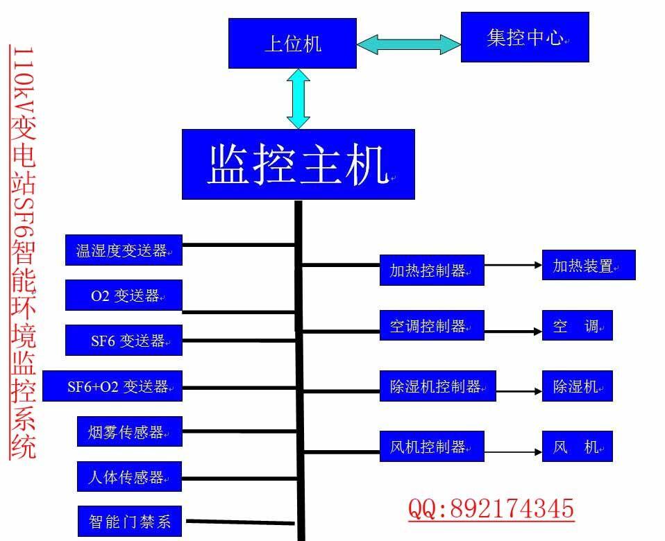 变电站sf6智能环境监控系统