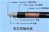 SYV-50-17SYV-50-17視頻同軸電纜